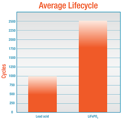 مقایسه باتری لیتیوم یونی و سیلد اسید